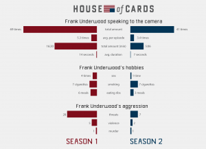 house-of-cards-in-numbers-frank-underwoods-threats
