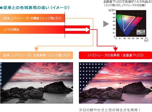 レグザ J10 の高画質ディスプレイの説明