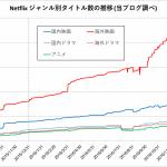 コンテンツのラインナップ数はどれだけ増えた? 2016年のNetflixの話題を振り返る