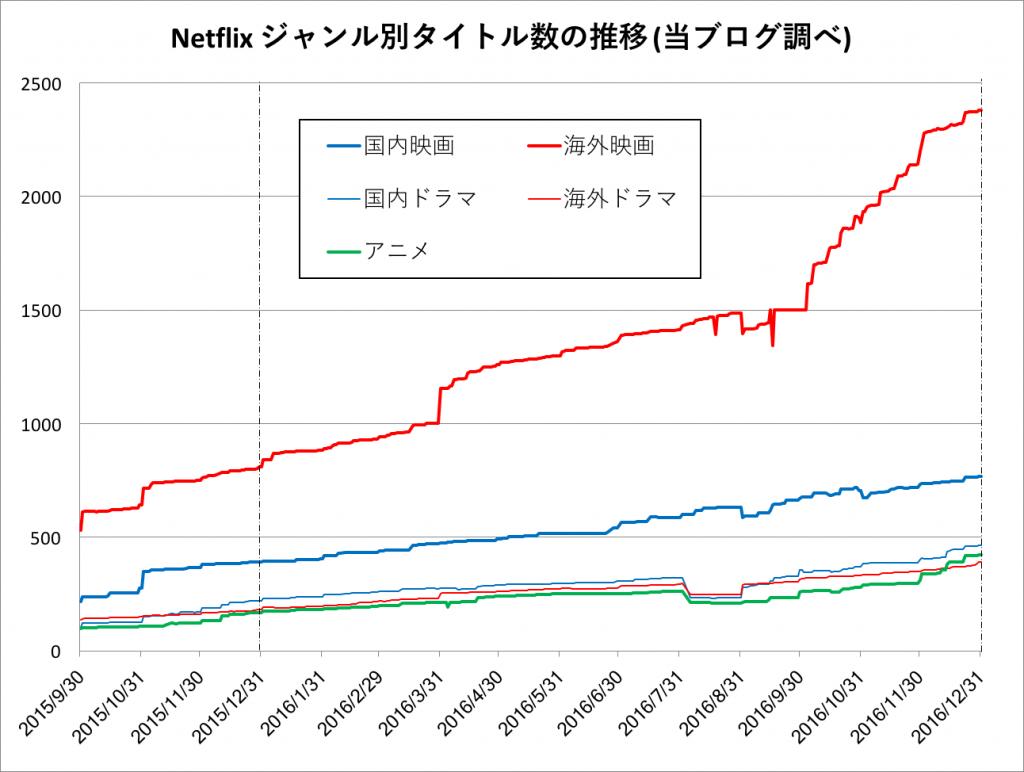 netflix-trend2