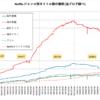 2018年のNetflixにおける作品数の変化傾向から読み取れるネトフリの戦略とは!?